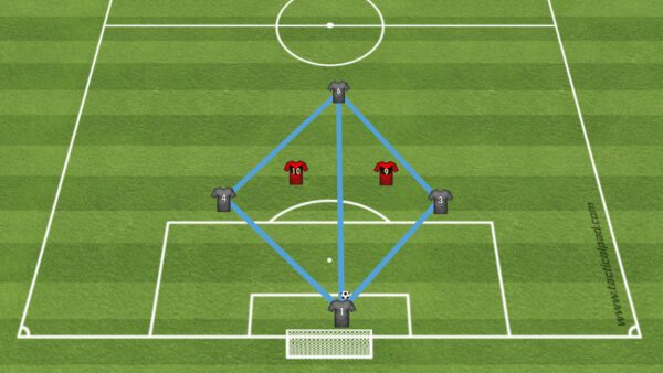 football (soccer) diamond playing style tactical reference